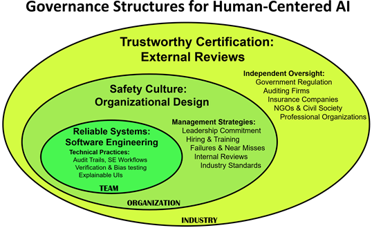 Governance structures for Human-Centered AI