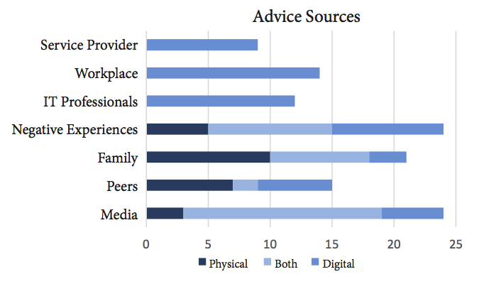 Graph illustrating how many participants in a 25-person interview study used seven different sources for security advice.