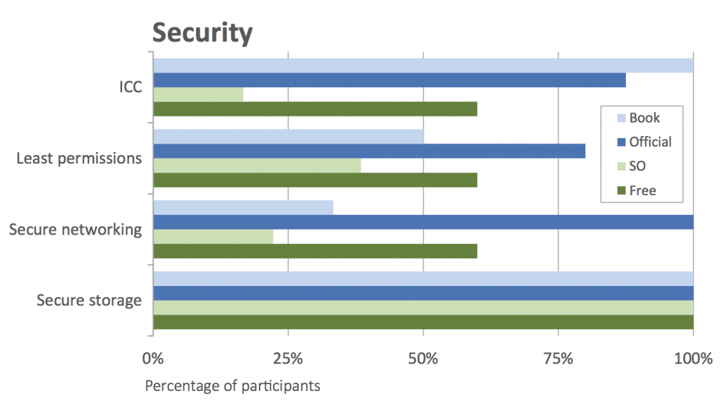 Developers using Stack Overflow performed worse on security tasks than developers using official Android documentation.