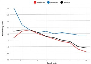 151207_FT_Media-Republicans-Chart-1.jpg.CROP.promo-xlarge2